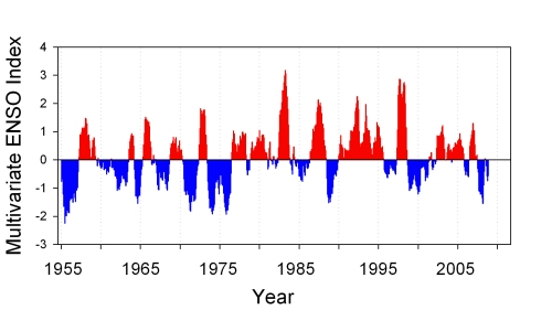 Source: http://www.nwfsc.noaa.gov/research/divisions/fed/oeip/EcInFigs/ecinfigfour.jpg